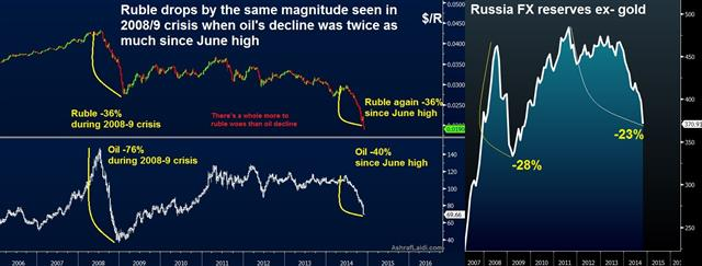 Deflation threatens as German PMI contracts, ISM Prices tumble, ruble wilts - Ruble Vs Oil Dec 1 (Chart 1)