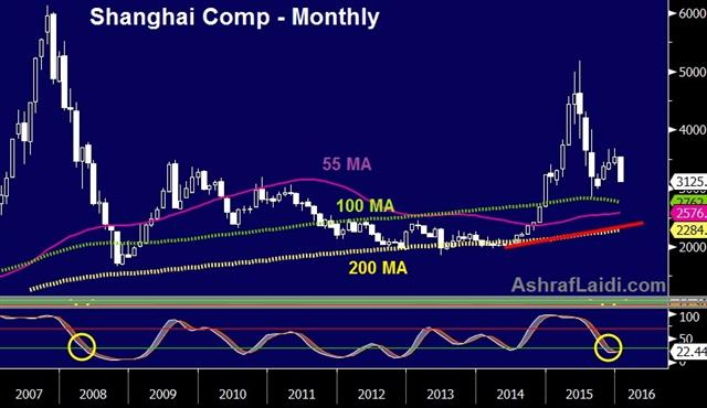 It's China, and more - Shanghai Comp Jan 8 (Chart 1)