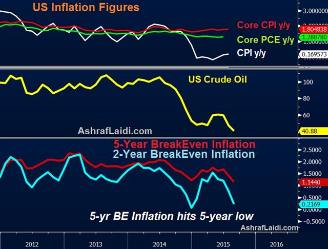 US BreakEven Inflation at 5-Year Lows - Silver And Inflation Aug 19 (Chart 1)