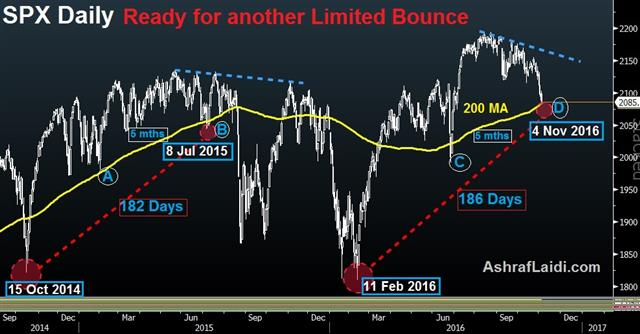 Trading S&P500: Reversal or Consolidation? - Spx 200 Dma Bounce Nov 7 (Chart 1)