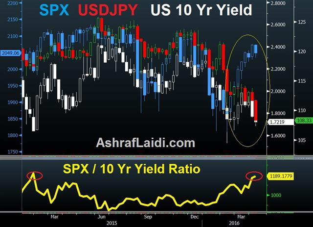 On the Equities JPY Divergence - Spx Jpy Yields Apr 8 (Chart 1)