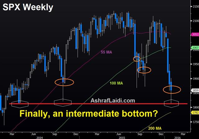 Central Bankers vs Markets - Spx Weekly Jan 20 (Chart 1)