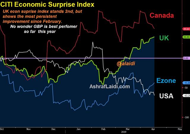 Why GBP is Year's Best Performer - Uk Citi Econ Apr 17 2019 (Chart 1)