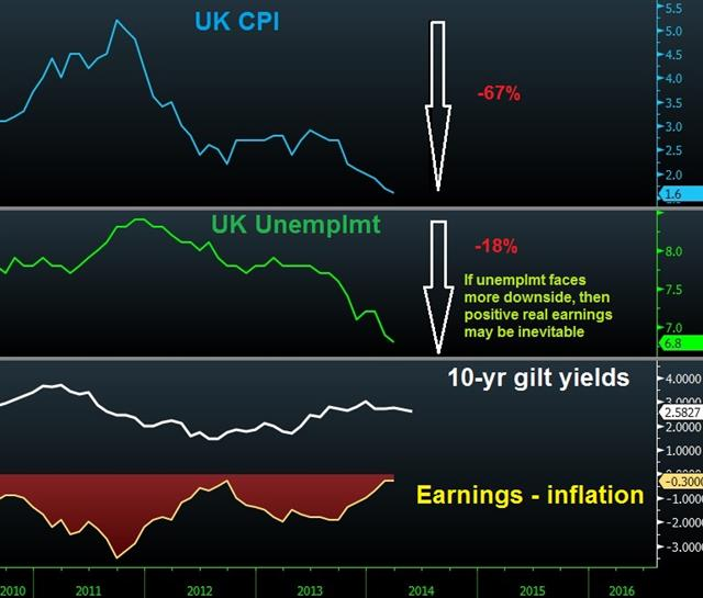 BoE Inflation Report Delays Inevitable - Uk Cpi Unemp May 14 (Chart 1)