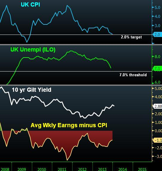 UK Unemployment vs Real Earnings Growth - Uk Unem And Avrg Pay Jan 22 (Chart 1)