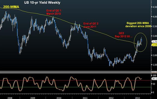 Bond Yield Deviation & Faking Carney - Us 10 Yr Yield Aug 27 (Chart 1)