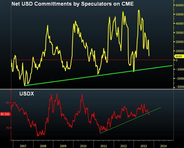 Another Failed Dollar Rally - Usd Cftc Oct 9 (Chart 1)