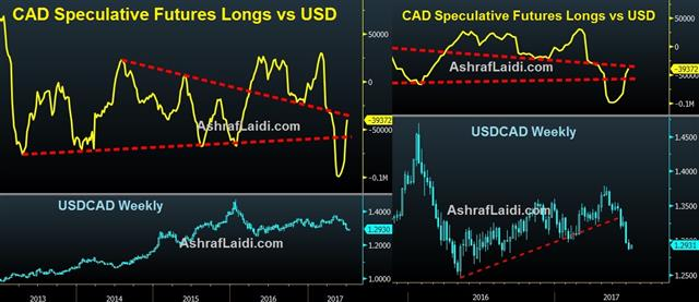 Monetary Policies in Transition - Usdcad Cad Specs (Chart 1)