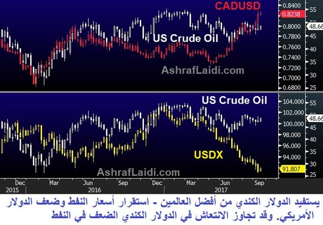 USDCAD 11700 or 12700 ? - Usdcad Oil Sep 13 2017 (Chart 1)