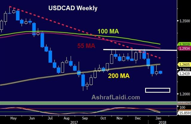 Will the Bank of Canada Surprise? - Usdcad Weekly 16 Jan 2018 (Chart 1)