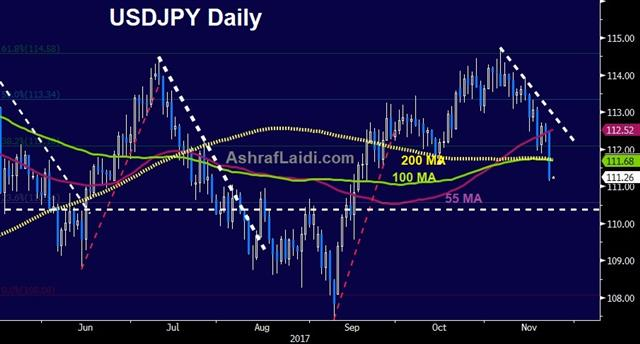 On the Latest US Dollar Weakness - Usdjpy Daily 22 Nov 2017 (Chart 1)