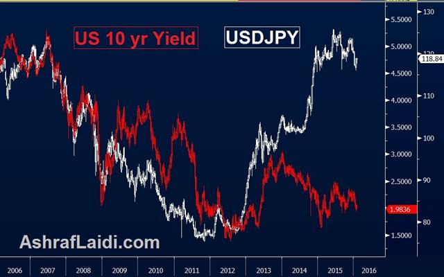 Enduring Disappointment, BoJ Next - Usdjpy Yields Jan 28 (Chart 1)