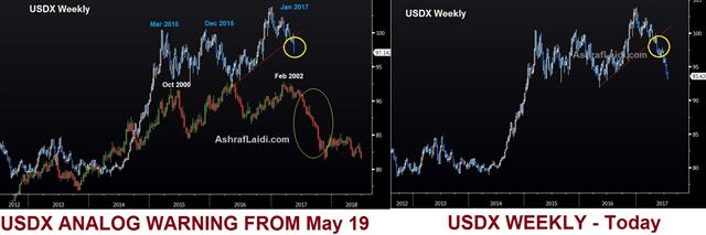 What Happened to the Dollar - Usdx Analog May 19 2017 After July 27 (Chart 1)