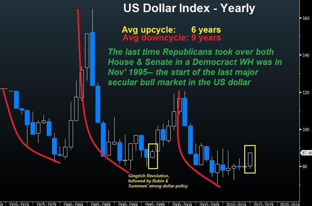 NFP good enough for dollar uptrend - Usdx Annual Chart With No Gold Nov 7 (Chart 1)