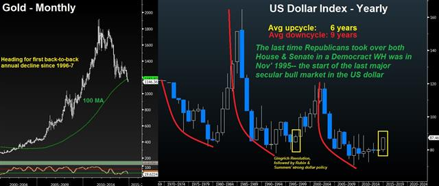 Republicans' sweep of Congress recalls 1995 dollar secular bull - Usdx Annual Vs Gold Nov 6 (Chart 1)
