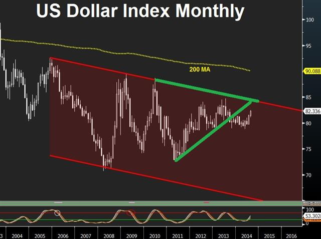 Yellen's neutrality sufficient for dollar bulls - Usdx Aug 22 (Chart 1)