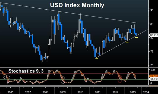 US Dollar: Time to Worry? - Usdx Aug 8 (Chart 1)