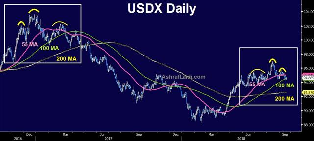Recurring USD Pattern 18 Months Later - Usdx Daily Sep 18 2018 (Chart 1)