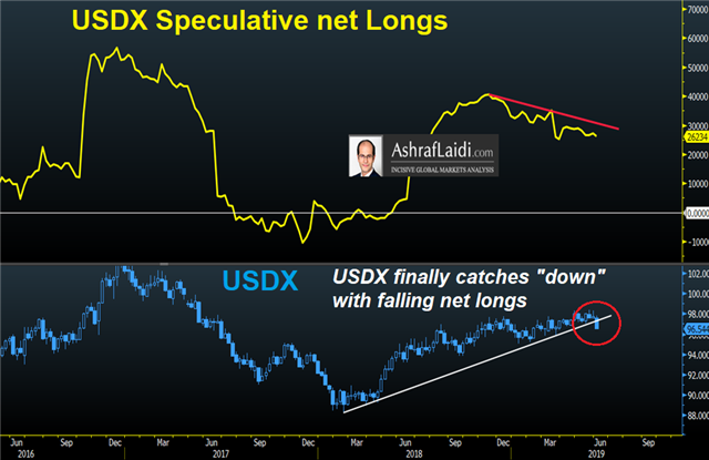 Fake US-Mexican Standoff Ends - Usdx Net Longs June 9 2019 (Chart 1)