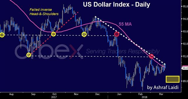Four Points on the Fed - Usdx Pre Fed Mar 21 2018 English Orbex (Chart 1)