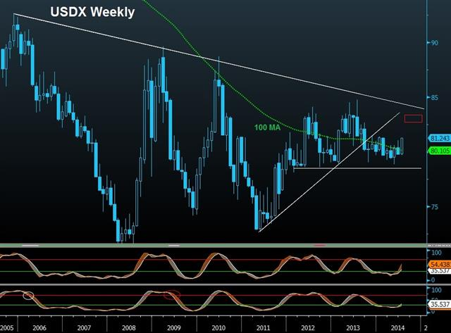 Firming USDX, NFP to Overshadow FOMC - Usdx Weekly Jul 29 (Chart 1)