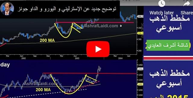 How Many Cuts for a Solid Economy? - Video Arabic Jul 17 2019 (Chart 1)
