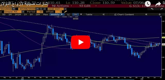 PBOC Blinks, USD Drops - Video Arabic Jul 5 2018 (Chart 1)