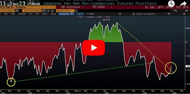 USD Grinds Lower Pre CPI - Video Arabic Mar 12 2018 (Chart 1)