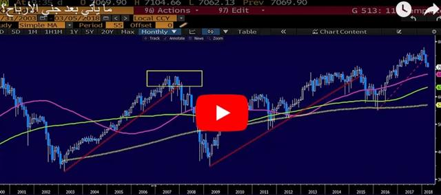 Trade Risks Crystalize - Video Arabic Snapshot Mar 6 2018 (Chart 2)