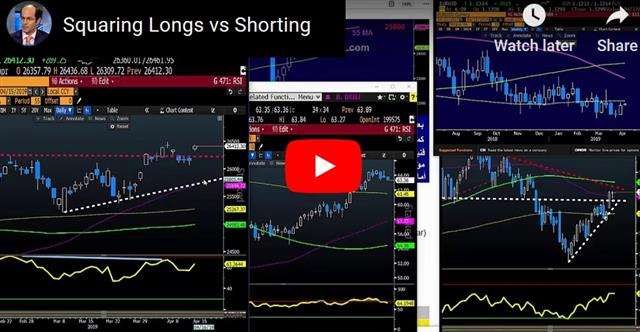 Equities Push into Earnings - Video Snapshot Apr 15 2019 (Chart 1)