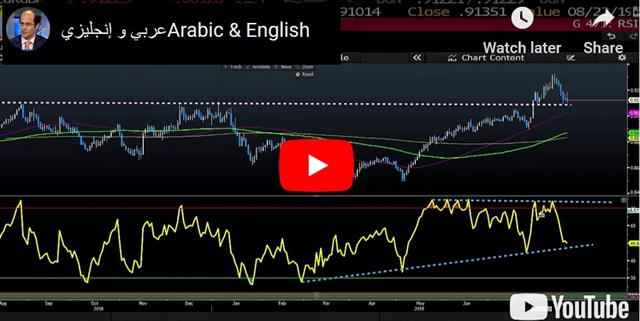 Fiscal Stimulus on the Agenda - Video Snapshot English Arabic Aug 20 2019 (Chart 1)