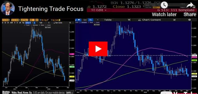 USD Pushes Envelope Pre-Trade Talks - Video Snapshot Feb 11 2019 (Chart 1)
