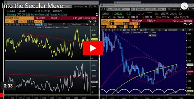 USD/JPY Break Adds to USD Woes - Video Snapshot Jan 15 2018 (Chart 1)