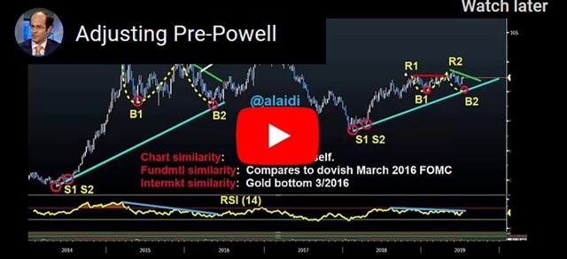 Ahead of Powell's Testimony - Video Snapshot Jul 10 2019 (Chart 1)