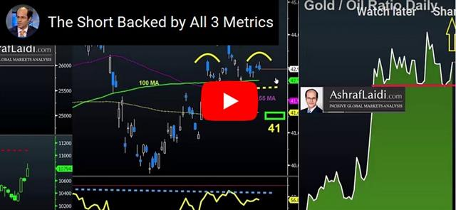 Deal Mirage, Earnings Unease & G7 Chatter - Video Snapshot Jul 18 2019 (Chart 1)