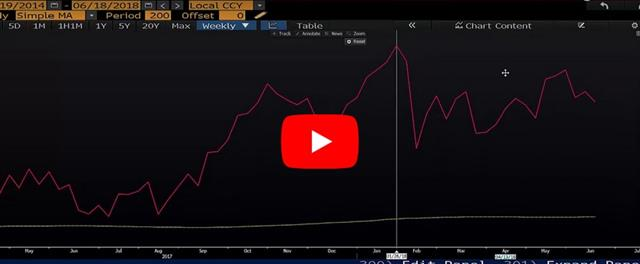 Indices Hit by Fresh Trade Retaliation - Video Snapshot June 19 2018 (Chart 1)