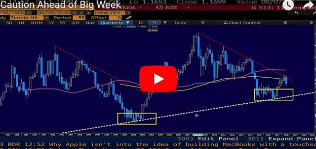 ECB Talk Moves the Needle - Video Snapshot June 5 2018 (Chart 1)