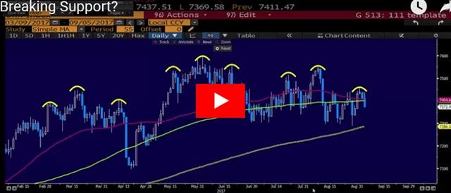 USD Dead Cat Bounce, BoC Preview - Video Snapshot Sep 6 2017 (Chart 1)