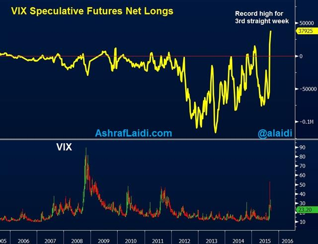 VIX: From Insurance to Assurance - Vix Net Longs Sep 12 (Chart 1)