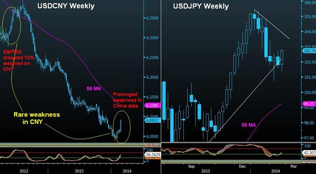 Yuan's Unusual Decline Pre-G20 - Yen Yuan Feb 21 (Chart 1)