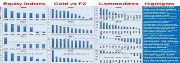 Intermarket Breakdown of 11 Currencies, 7 Indices & 14 Commodities - 2013 Matrix Charts Mini (Chart 1)