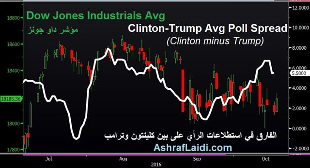 Clinton-Trump Spread & Stocks - Clinton Trump Oct 18 (Chart 1)