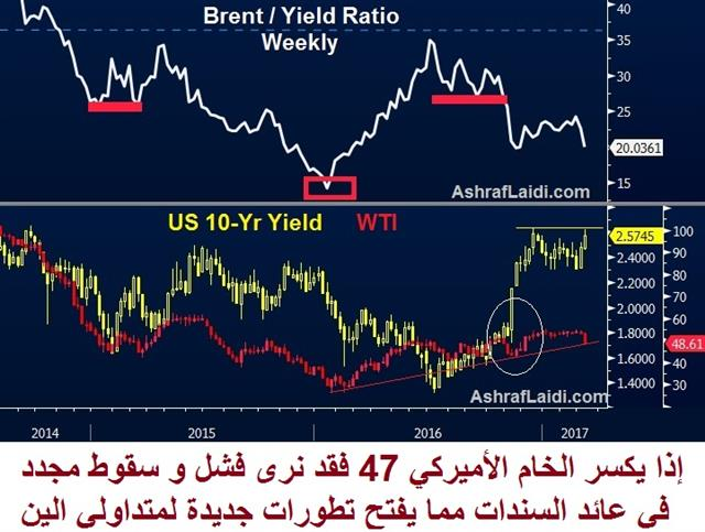 Oil vs Yields - Oil Yield Mar 10 2017 (Chart 1)