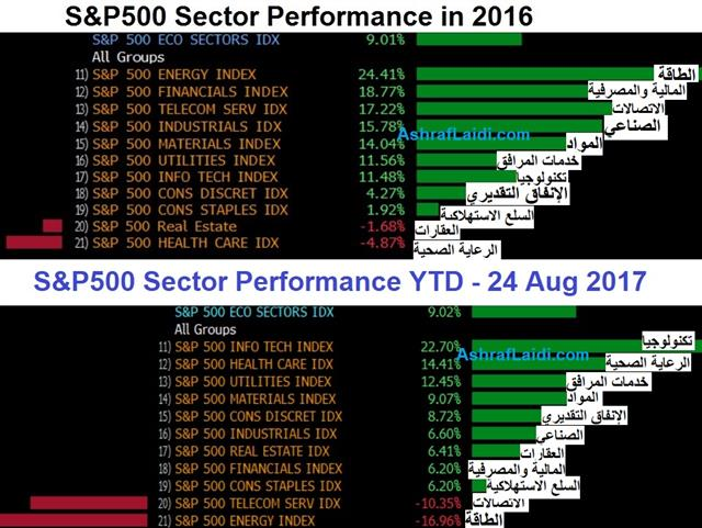 US Stocks Sector Performance - Sectors 2016 Vs Aug 24 2017 (Chart 1)