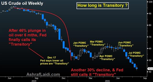 "Fed will Cut ""Transitory"" in September - Transitory Aug 14 (Chart 1)"