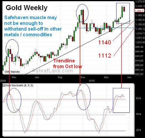 FX Interventions, Aussie & Gold - Goldmay19 (Chart 2)