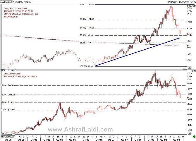 Confluence for a Dollar Top? (with Charts) - OILGOLD Sep08 (Chart 1)