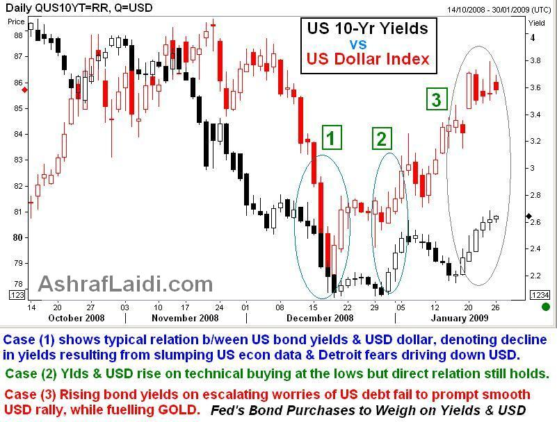 How Gold Links Treasuries & the Dollar - Trsrys &Amp; USD (Chart 1)