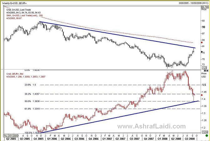 Confluence for a Dollar Top? (with Charts) - Usdxeursep08 (Chart 2)