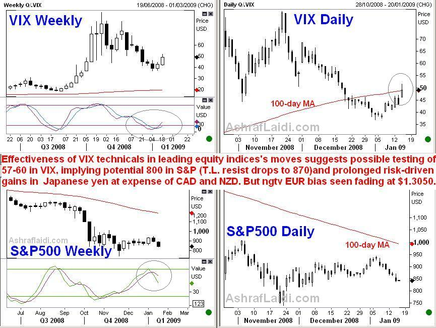 More Risk Aversion til Pres. Inauguration - Vixand S&Amp;P Jan 15 (Chart 1)